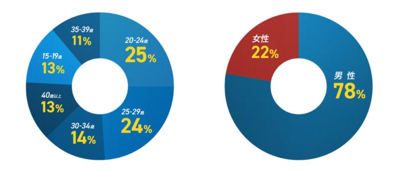 「BLESS」7/20公式生放送の内容まとめ 日本独自仕様や改善点など
