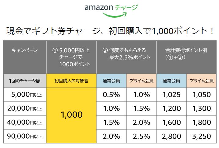 お得情報:Amazonが1,000円分のポイントを実質無料で配布するキャンペーンを実施中