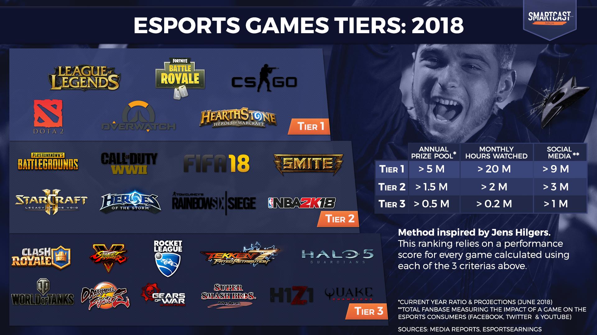 e-sportsゲームタイトルの影響力と可能性を示すリスト「e-sports Games Tier 2018」が公開。バトルロイヤルジャンルの発展が凄まじい