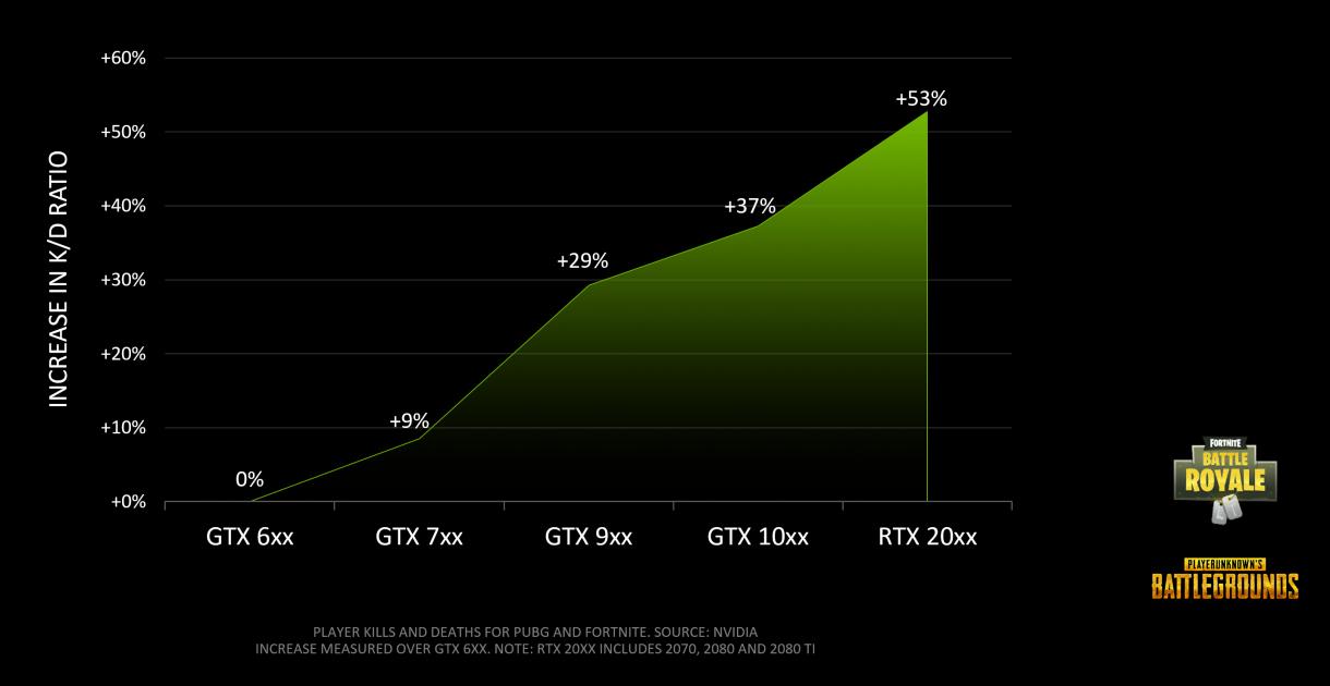 """より高いフレームレートとリフレッシュレートが""""バトルロイヤルゲームの勝率""""を上げる。NVIDIAの調査結果より"""