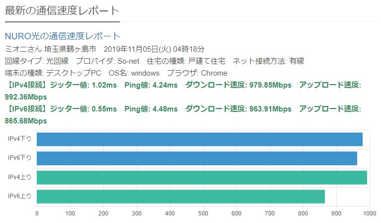みんなの ネット 回線 速度